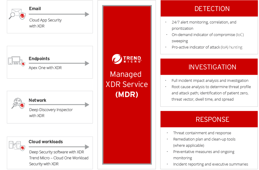 Trend Micros Managed XDR service
