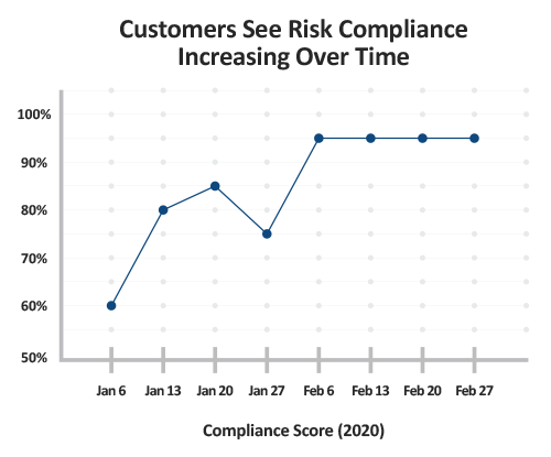 Customers see risk compliance increasing over time