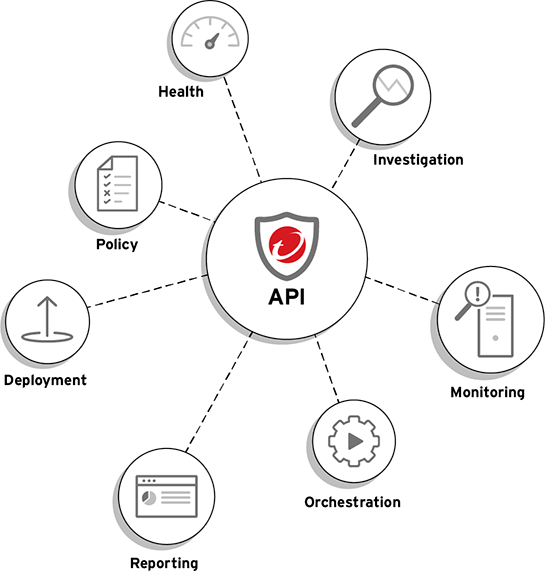 automated cybersecurity api chart