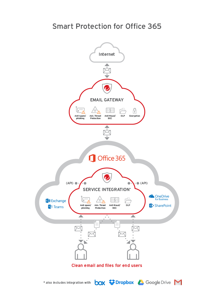 smart protection for office 365