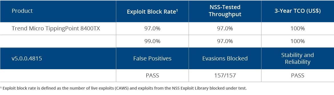 NSS Labs, AV-TEST, Wettbewerb-Benchmarks | Trend Micro