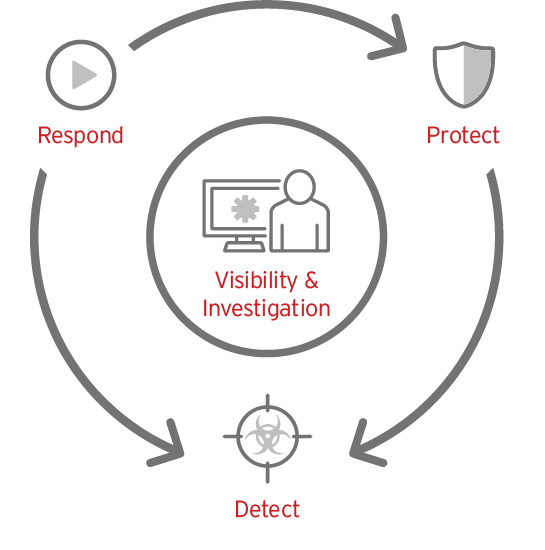 Protection across the entire threat lifecycle