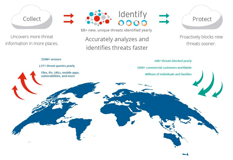 Global Cyber Threat Intelligence | Trend Micro