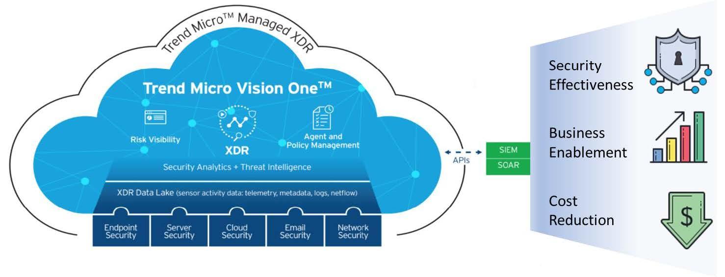 Vision One Platform