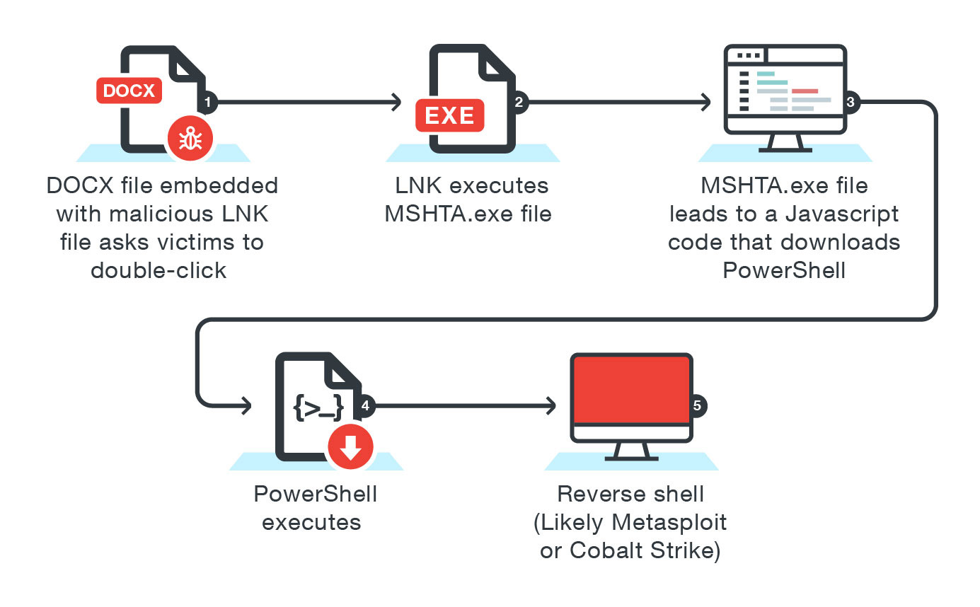 Figure 3. Complex LNK attack leveraging MSHTA.exe files