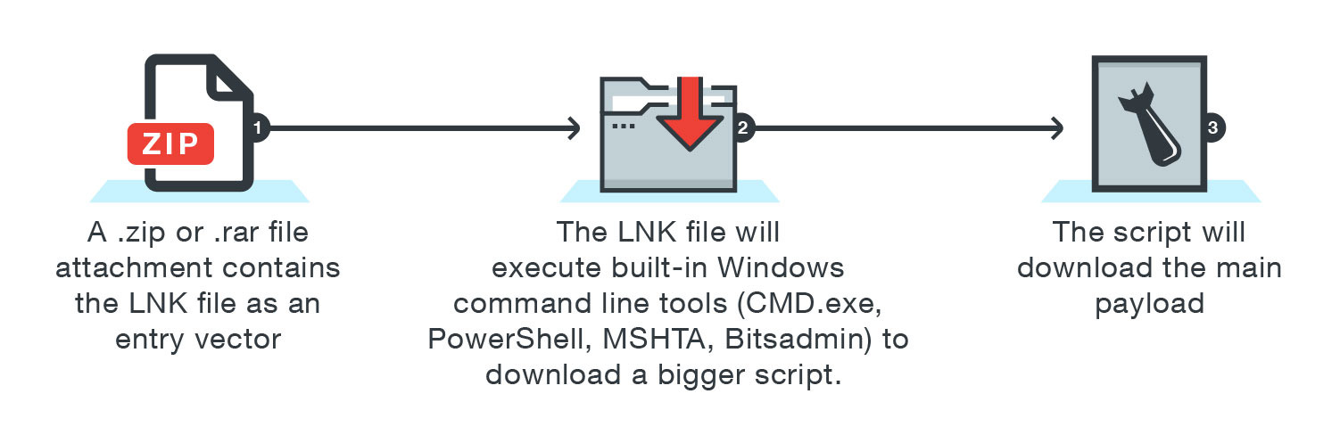 Figure 4. A less complicated LNK-PowerShell attack