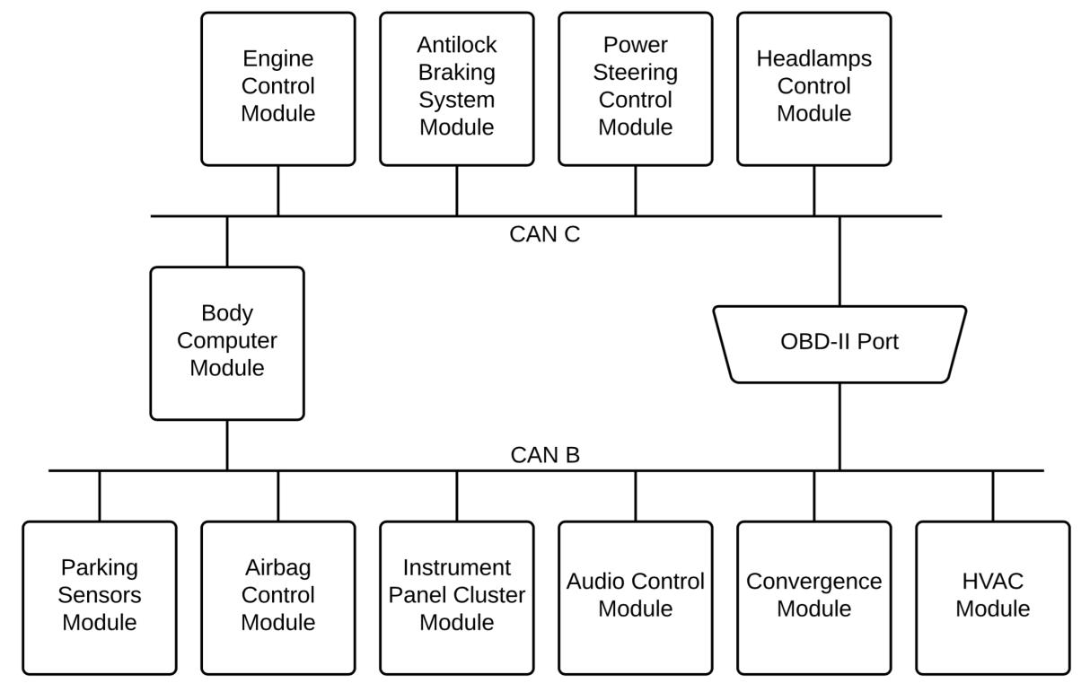 Figure 01 A typical CAN network diagram