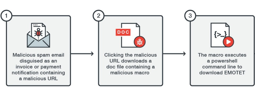 Figure 1. Infection diagram for EMOTET malware showing Macro-PowerShell use