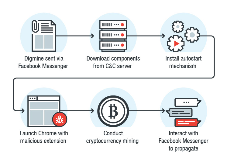 """Crypto Miner Blocker - """"Chrome"""" internetinė parduotuvė"""