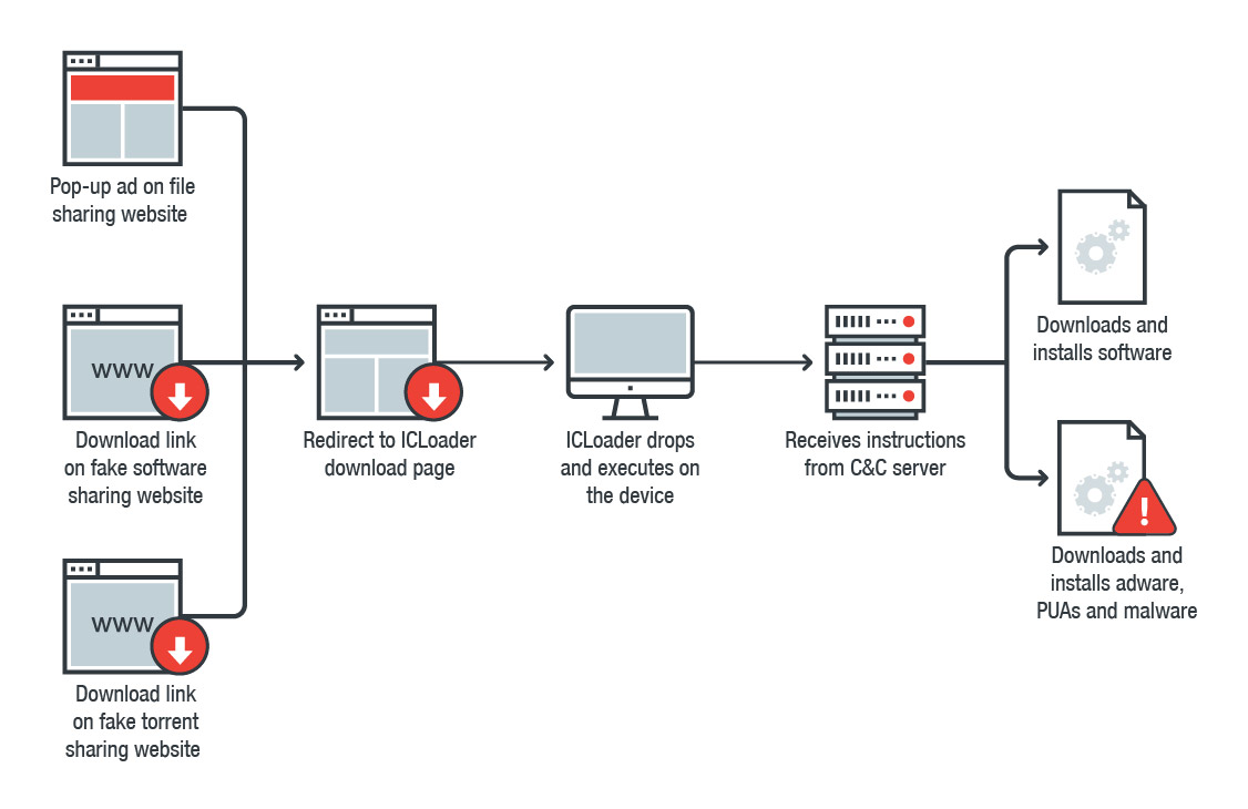 Figure 4. Traffic from pop-up ads, software sharing websites, and torrent sharing websites go to the same server where the traffic is merged and redirected to the ICLoader download page