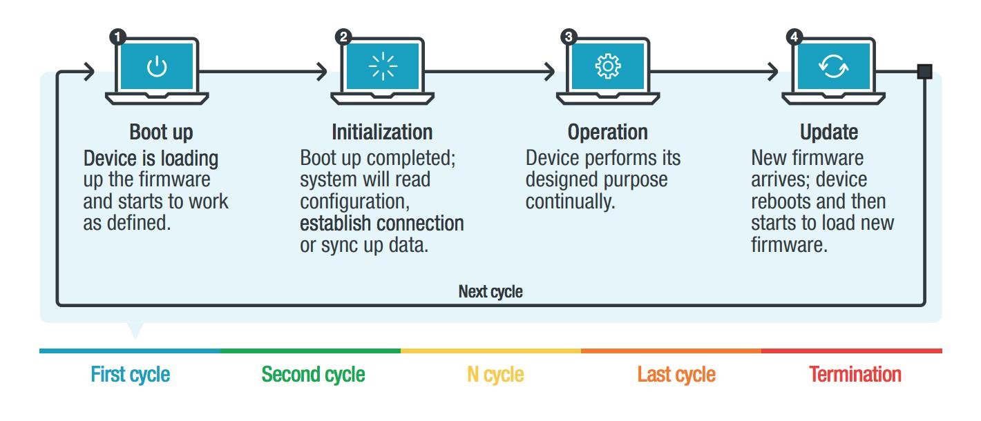 Figure 1. IoT device life cycle