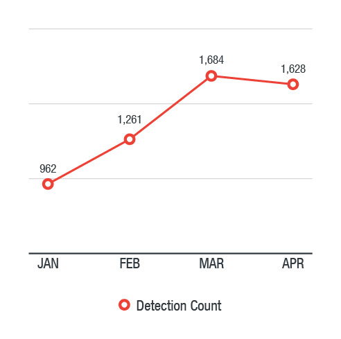Figure 1. Adwind detections between January 1 and April 17, 2018