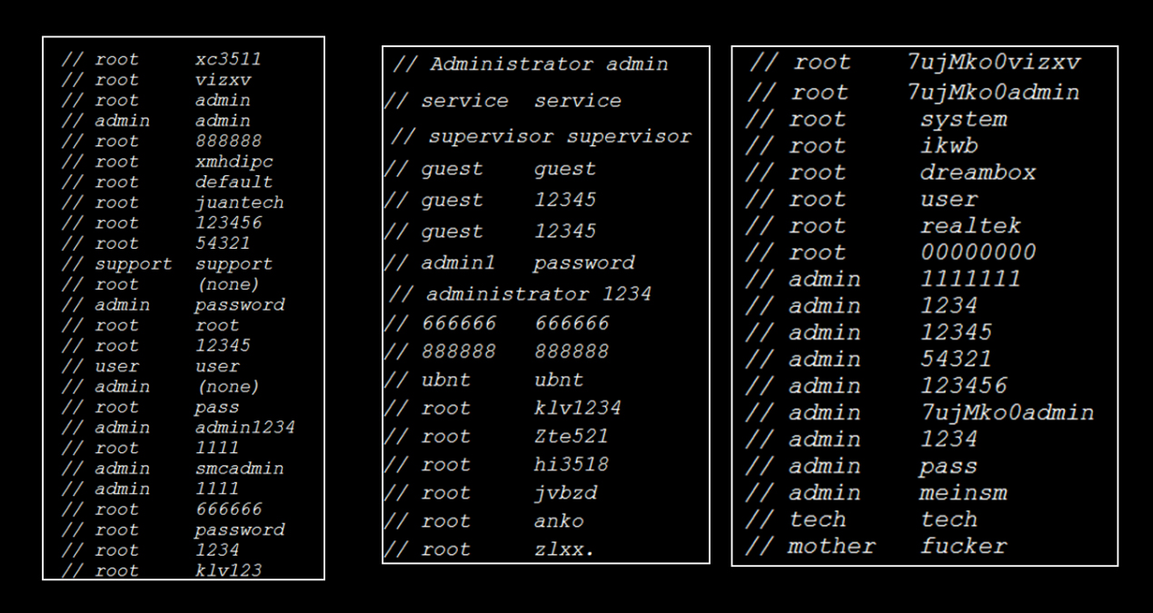 Figure 3. Default usernames and passwords used in the original Mirai botnet