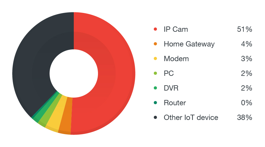 Figure 7. The distribution of HTTP-enabled attacker devices.