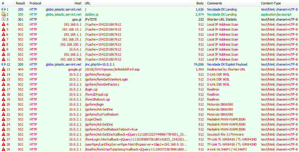 Figure 3. Example of traffic from a Novidade attack showing the malvertising method