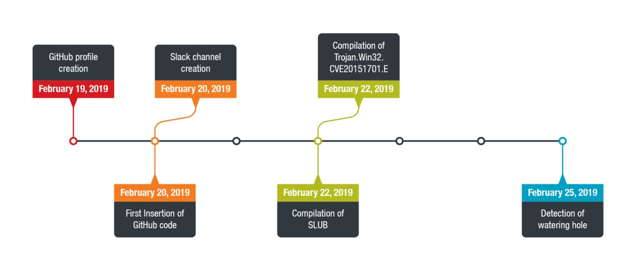 Figure 9. Timeline of events