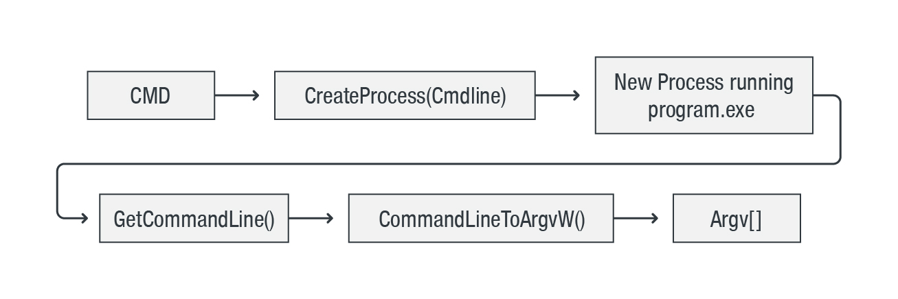 Figure 1. Command line string for Windows