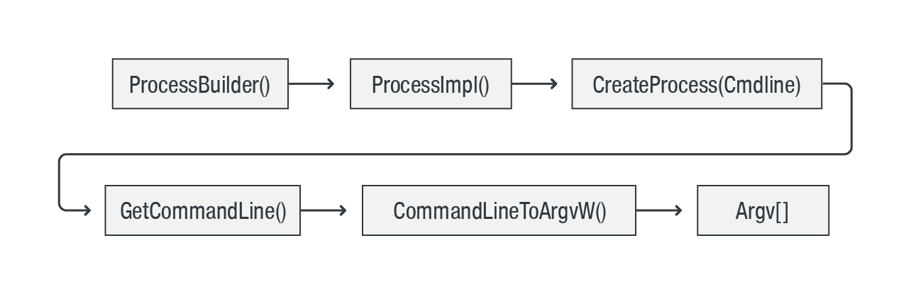 Figure 2. Command line string for Java apps