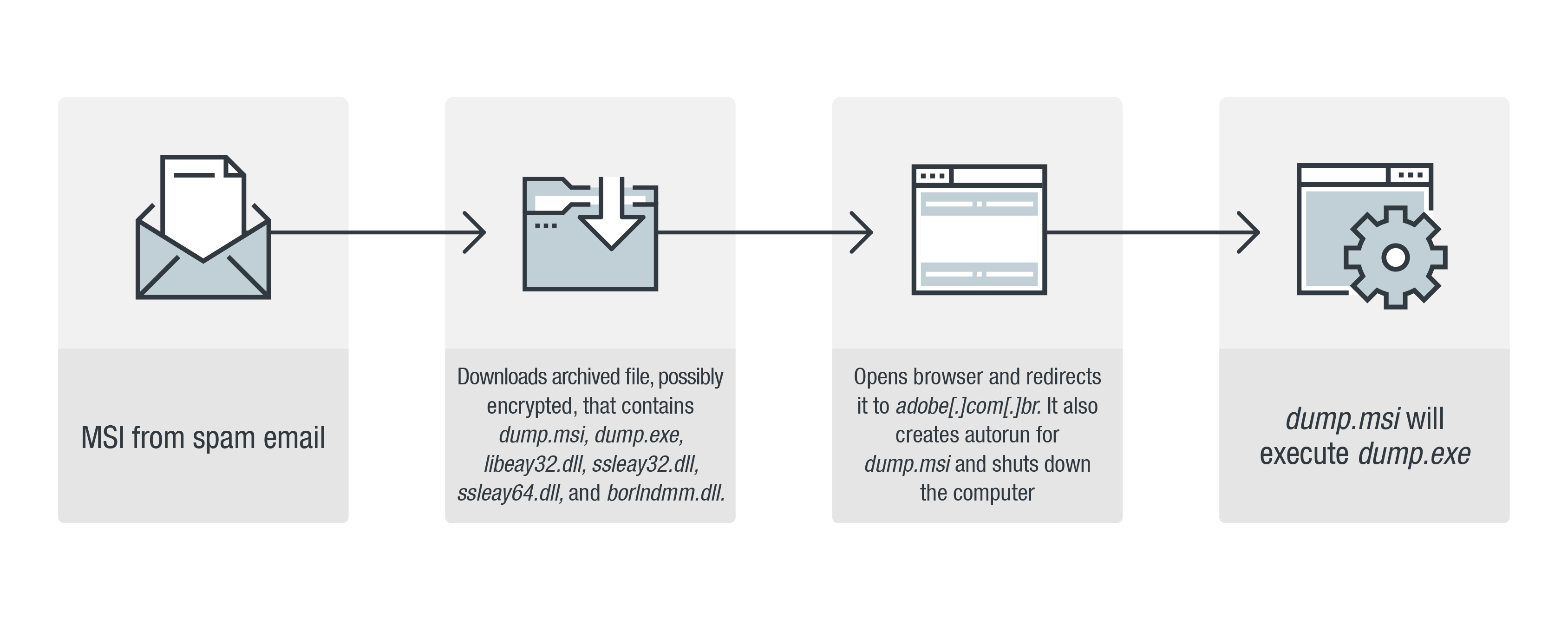 Figure 11. Malicious routine of the MSI in spammed email