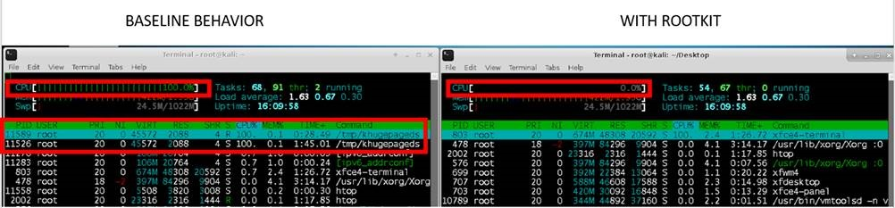 Figure 7. Comparison of the htop system monitor output showing the version with (right) and without (left) the rootkit present