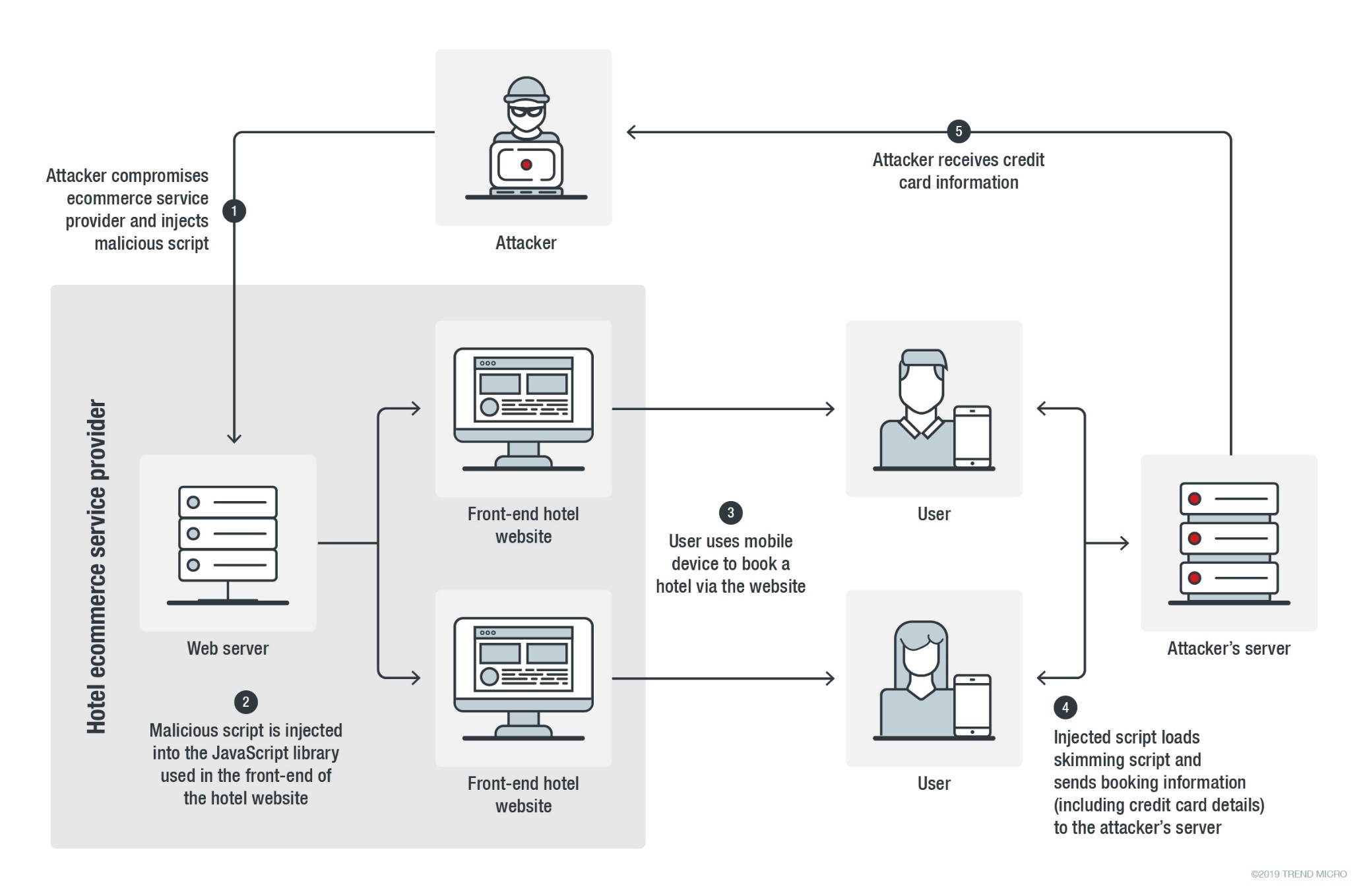 Figure 1. Infection chain of the Magecart skimming attack on the online hotel booking websites