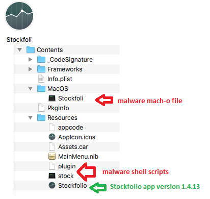 Figure 3. Comparison of the app bundle folder structure between the malware variant (top) and the legitimate app (version 1.5, bottom).