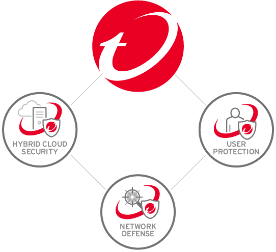 Why Trend Micro