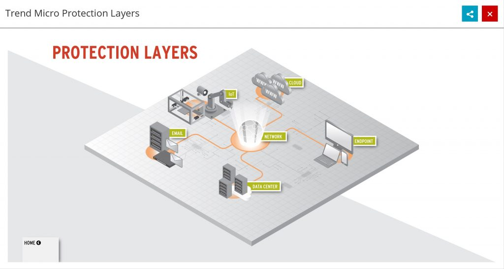 Infographic Protection Layers