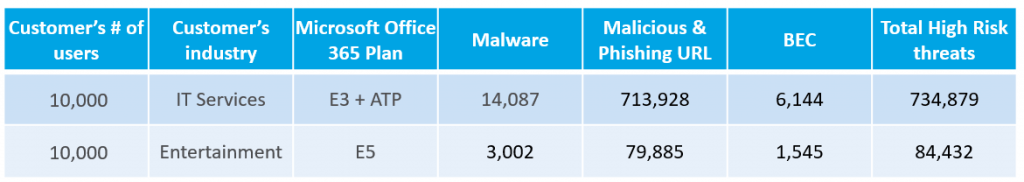 Additional Detections after Office 365 Advanced Threat Protection (2019 data