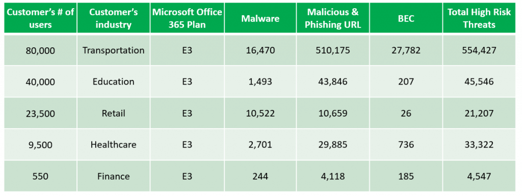 Additional detections after Office 365 built-in security (2019 data)