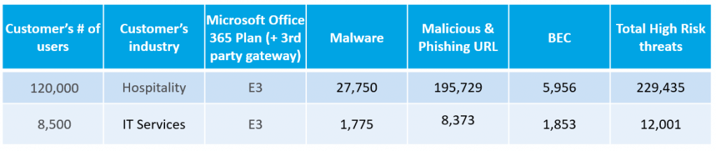 Additional Detections after third-party email gateway (2019 data)