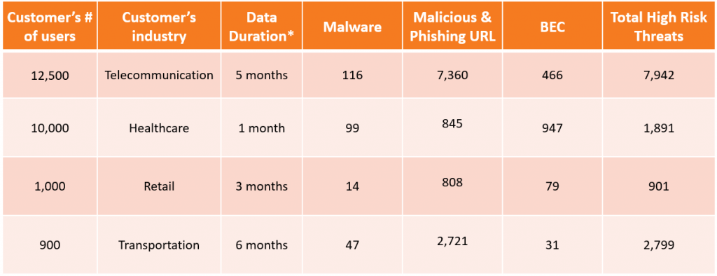 Additional Detections after Gmail built-in security (2019 data)