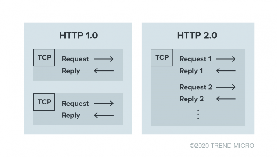 Visualization of difference of HTTP/1.0 and HTTP/2 when it comes to requests and replies