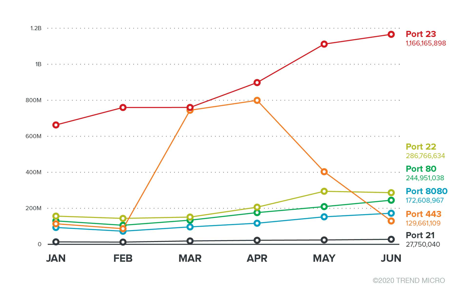 The trend in unavailable TCP port access attempts from January to June 2020