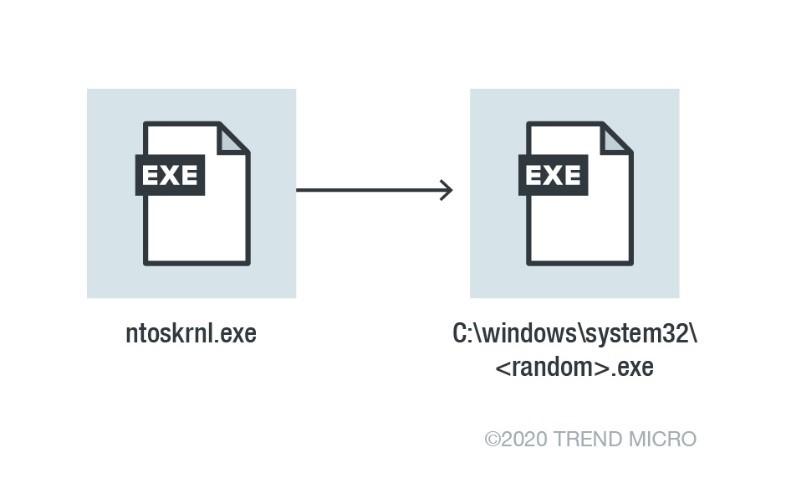 analysis-attack-chain-ngorok-1