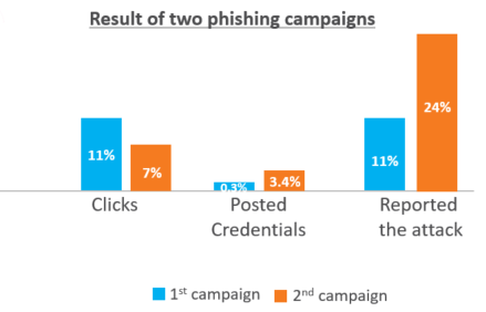 The results of the two campaigns showing changed behavior among users