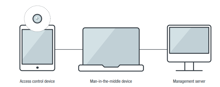 A diagram of the setup we used to evaluate the security of the access control devices