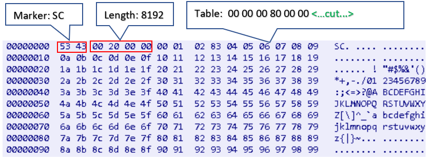 Figure 22. Uploading table message example