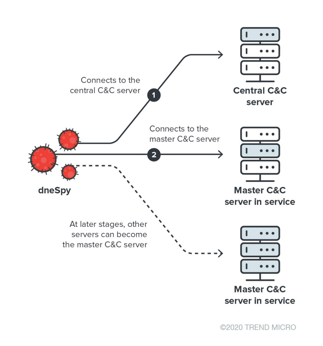 Figure 7. Dynamic C&C server selection