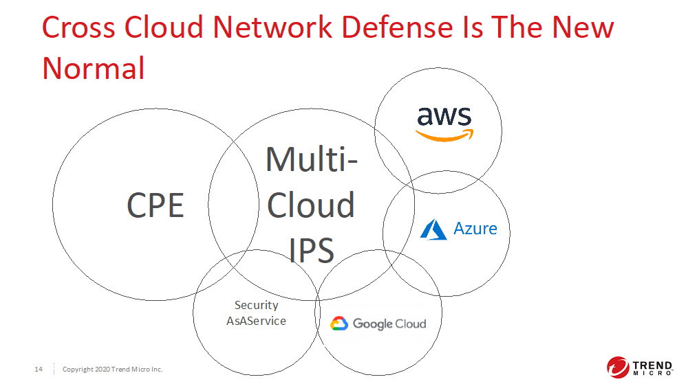 Cross Cloud Network Defense is the New Normal