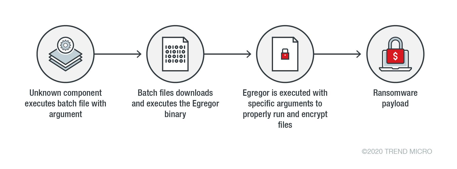 圖2. Egregor攻擊鏈