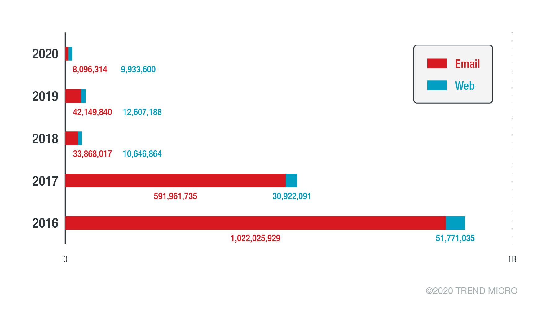 圖 4:趨勢科技近幾年經由電子郵件附件或惡意網站偵測到的勒索病毒數量。