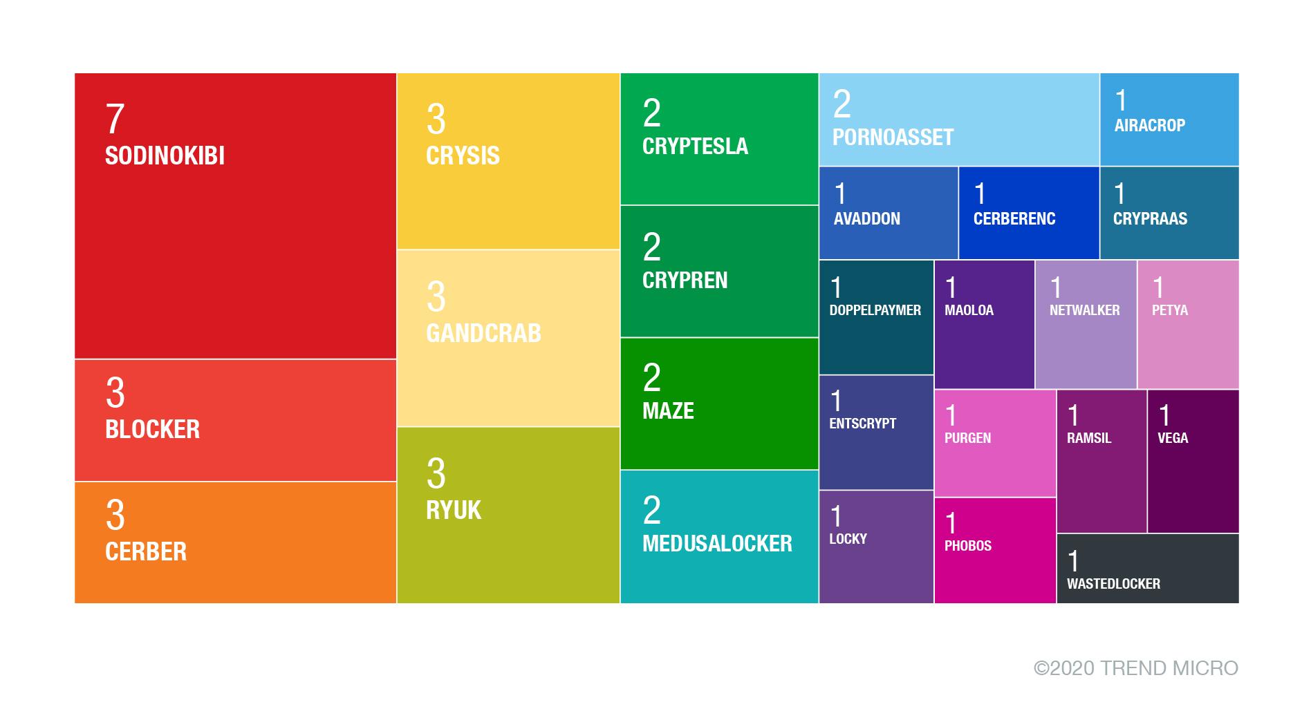 圖 5:專門攻擊製造業網路的各種勒索病毒家族 (2020 年第 3 季)。