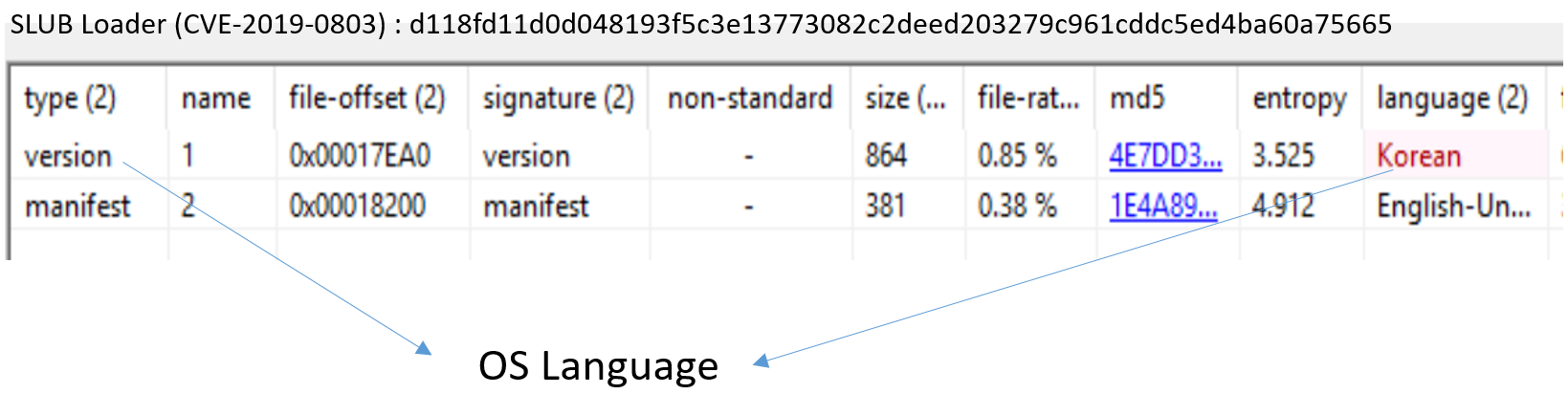 Figure 2. Language ID of the Version Resource