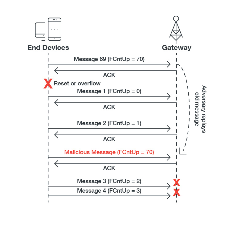 Figure 1. An example of a replay attack for ABP