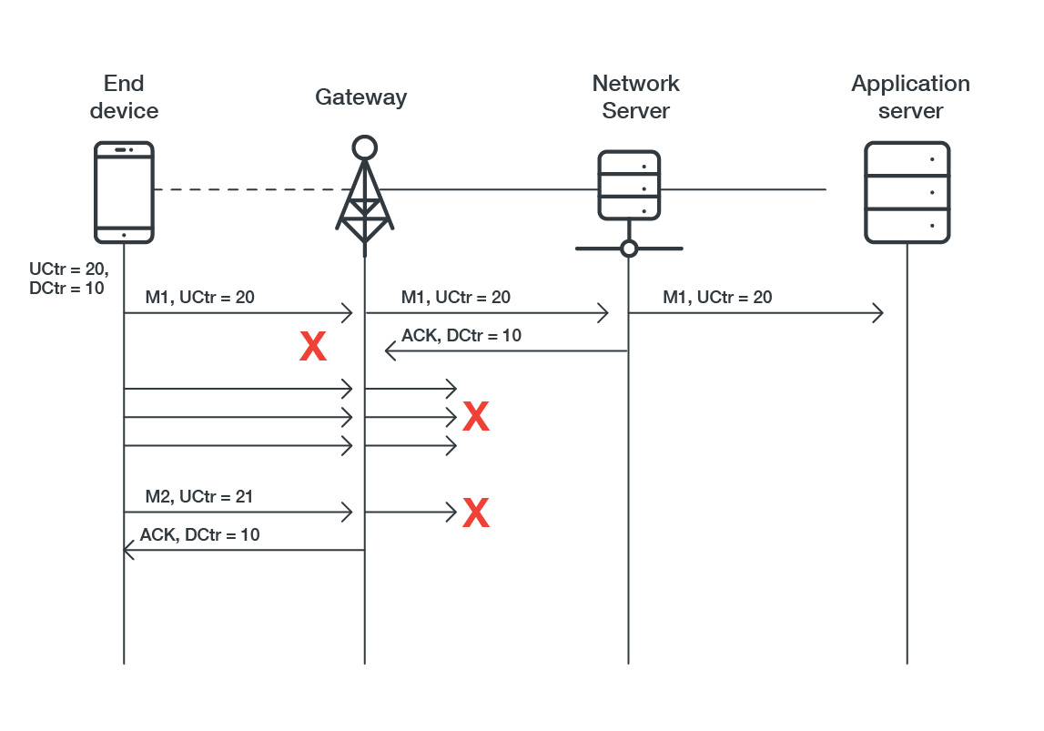 Figure 3. ACK messages may be repurposed to acknowledge frames other than those the application provider originally received