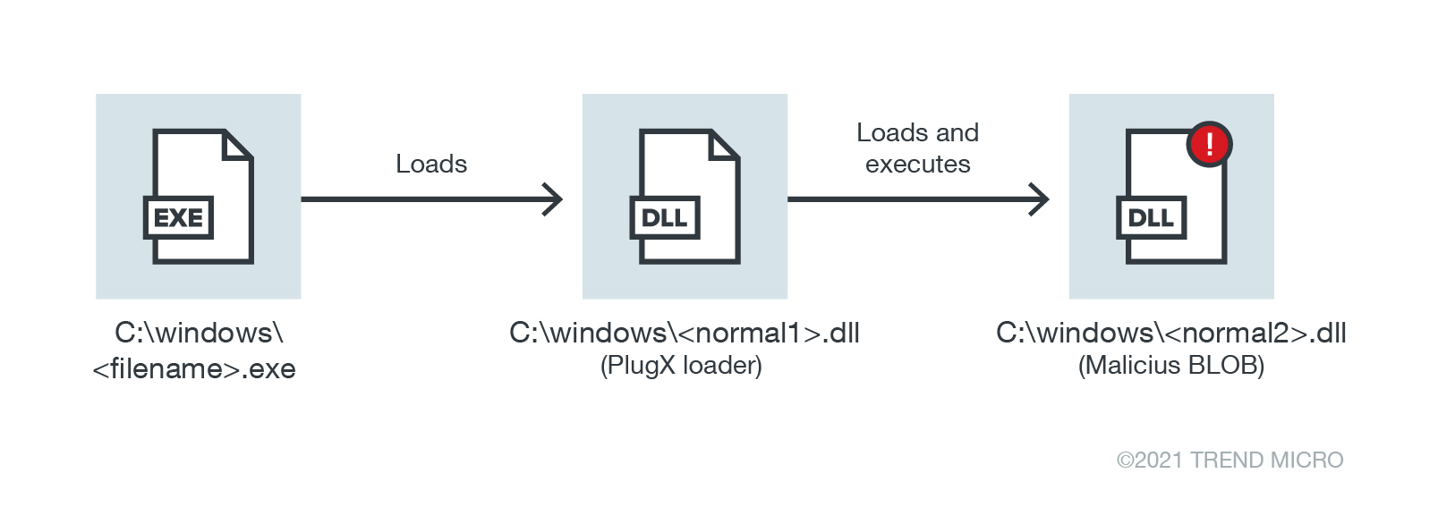 The relationship between the normal file used, the PlugX, and the malicious BLOB
