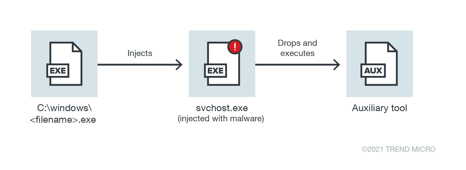 A straightforward approach to launching a malicious tool