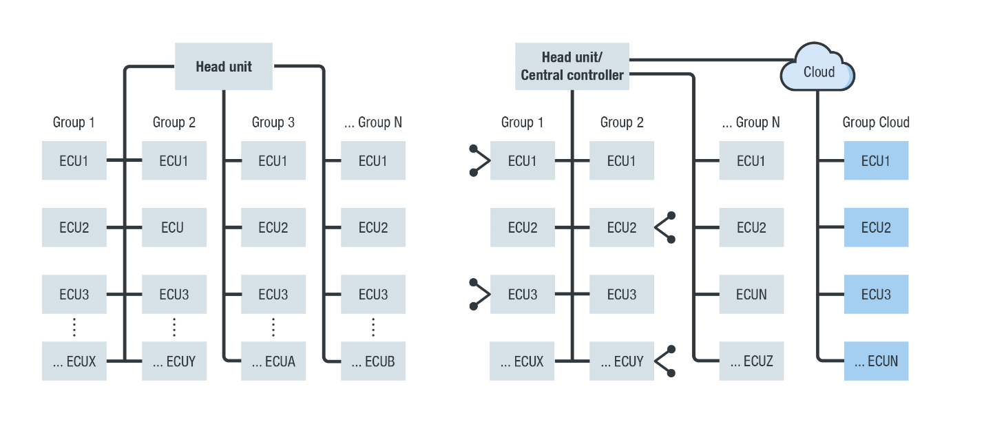 car and cloud based EE architectures